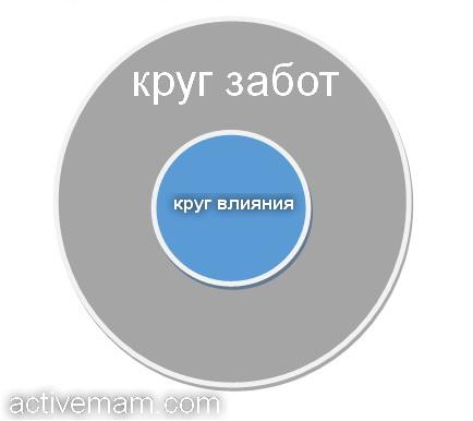 круг забот
