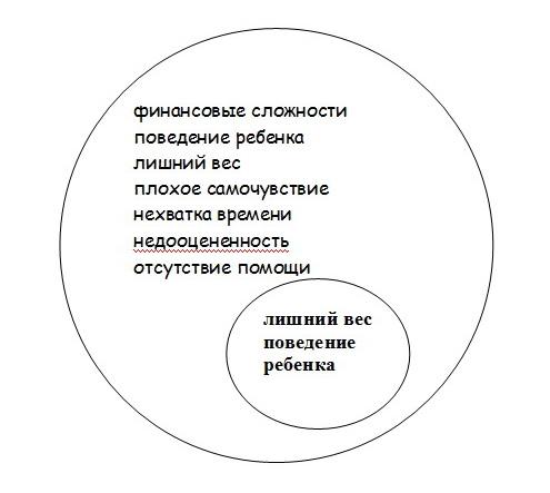круг влияния